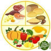 Раздельное питание для похудения еще и сделать работу пищеварительной системы лучше. Узнайте подробно о нем!